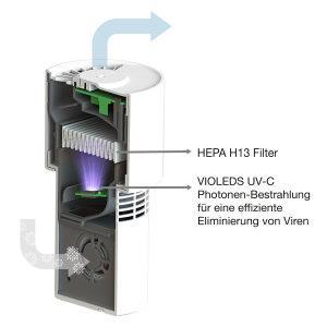 Ledvance Entkeimungsleuchte UVC LED HEPA AIR PURIFIER USB